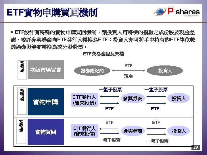 ETF實物申購買回機制 § ETF設計有特殊的實物申購買回機制,讓投資人可將標的指數之成份股及現金差 額,委託參與券商向ETF發行人轉換為ETF;投資人亦可將手中持有的ETF單位數 透過參與券商轉換為成分股股票。 ETF交易流程及架構 次 級 市 場 次級市場買賣 ETF 證券經紀商 投資人