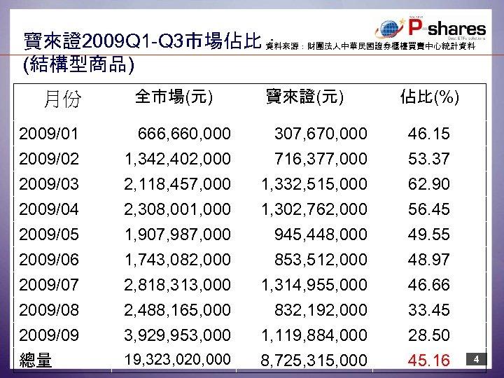 寶來證2009 Q 1 -Q 3市場佔比: 資料來源:財團法人中華民國證券櫃檯買賣中心統計資料 (結構型商品) 月份 全市場(元) 寶來證(元) 佔比(%) 2009/01 2009/02 666,
