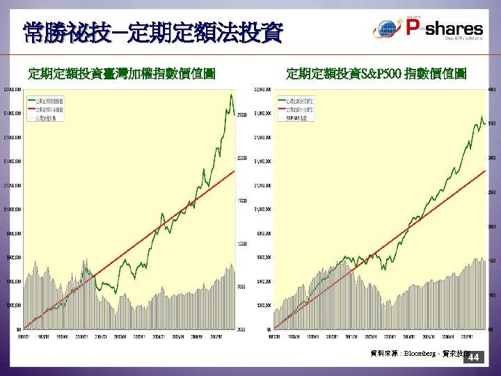 常勝祕技─定期定額法投資 定期定額投資臺灣加權指數價值圖 定期定額投資S&P 500 指數價值圖 資料來源:Bloomberg、寶來投信 44