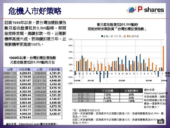 危機入市好策略 回測 1999年以來,當台灣加權股價指 數月底收盤價低於 5, 500點時,即開 始定時定額,連續扣款一年,正報酬 機率高達六成,若持續扣款三年,正 報酬機率更高達 100%。 當月底收盤價低於 5, 500點時 開始定時定額投資「台灣加權股價指數」