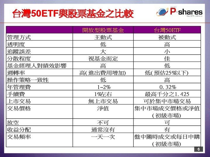 台灣 50 ETF與股票基金之比較 6