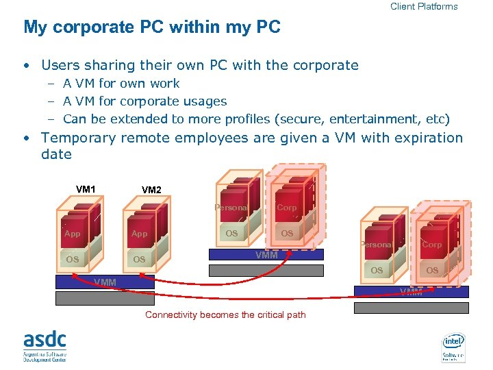 Client Platforms My corporate PC within my PC • Users sharing their own PC