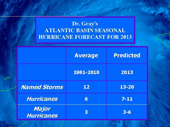 Dr. Gray's ATLANTIC BASIN SEASONAL HURRICANE FORECAST FOR 2013 Average Predicted 1981 -2010 2013