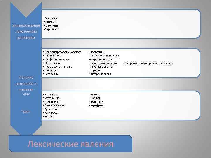 Универсальные лексические • Омонимы • Синонимы • Антонимы • Паронимы категории Лексика активного и