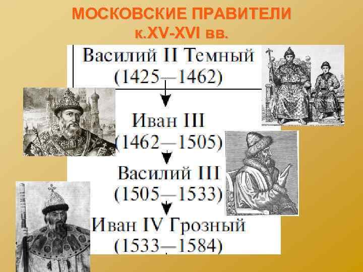 МОСКОВСКИЕ ПРАВИТЕЛИ к. XV-XVI вв.