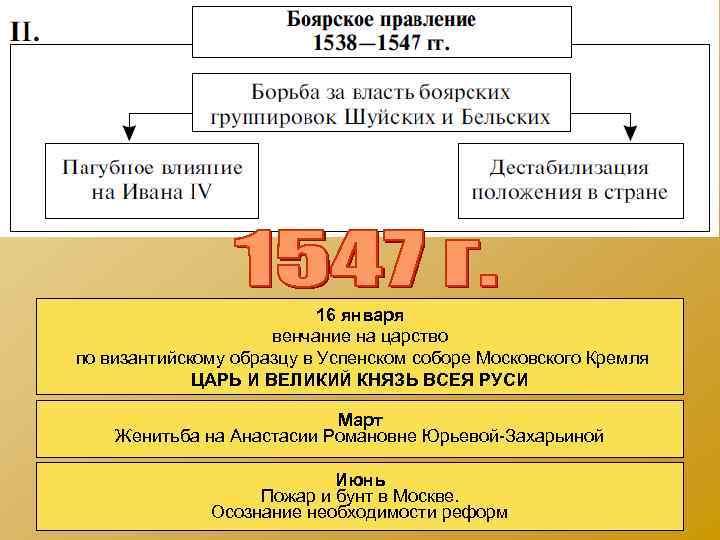 16 января венчание на царство по византийскому образцу в Успенском соборе Московского Кремля ЦАРЬ