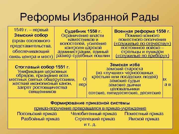 Реформы Избранной Рады 1549 г. – первый Судебник 1550 г. Военная реформа 1550 г.