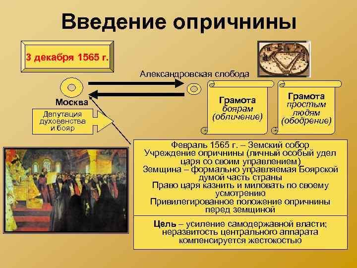 Введение опричнины 3 декабря 1565 г. Александровская слобода Москва Депутация духовенства и бояр Грамота