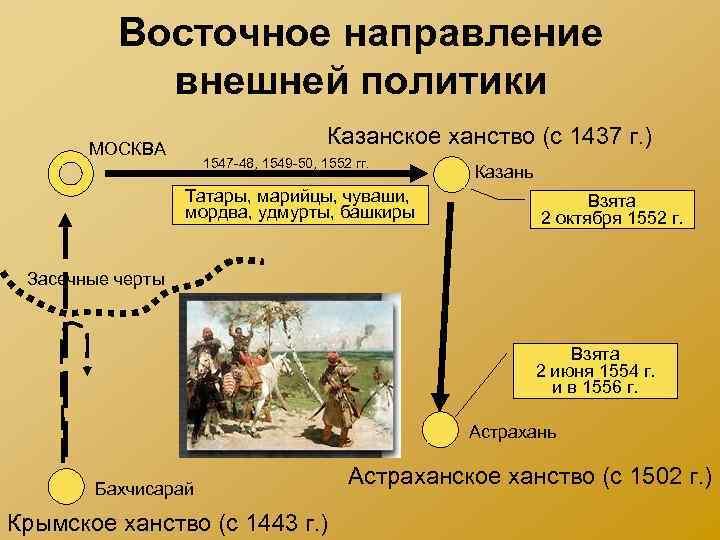 Восточное направление внешней политики Казанское ханство (с 1437 г. ) МОСКВА 1547 -48, 1549