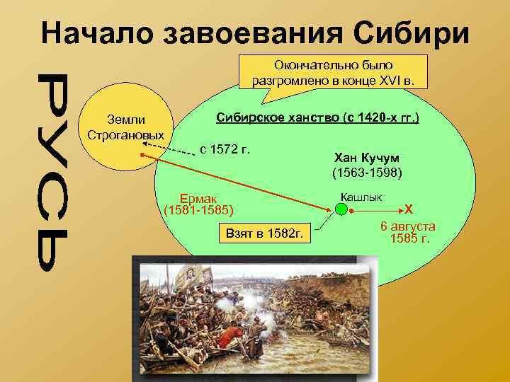 Начало завоевания Сибири Окончательно было разгромлено в конце XVI в. Земли Строгановых Сибирское ханство