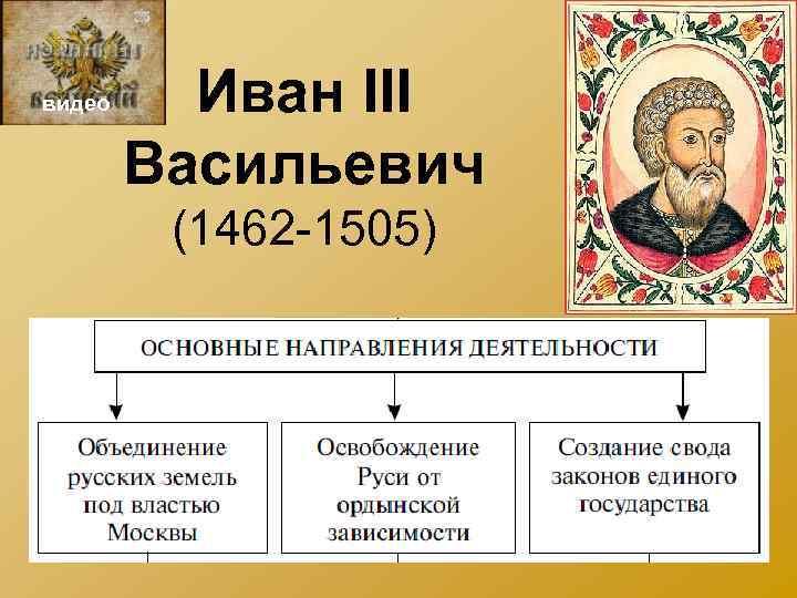 видео Иван III Васильевич (1462 -1505)
