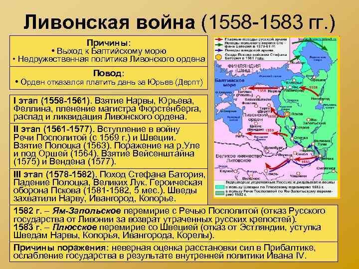 Ливонская война (1558 -1583 гг. ) Причины: • Выход к Балтийскому морю • Недружественная