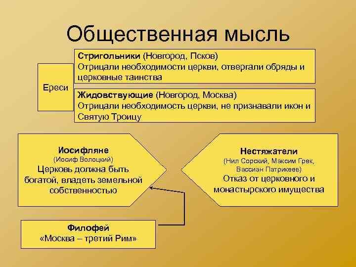 Общественная мысль Стригольники (Новгород, Псков) Отрицали необходимости церкви, отвергали обряды и церковные таинства Ереси