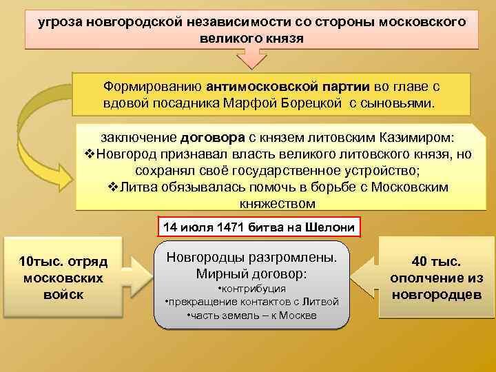 угроза новгородской независимости со стороны московского великого князя Формированию антимосковской партии во главе с