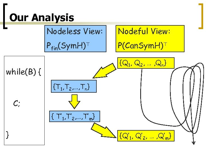 Our Analysis Nodeless View: Nodeful View: Pfin(Sym. H)> P(Can. Sym. H)> {Q 1, Q