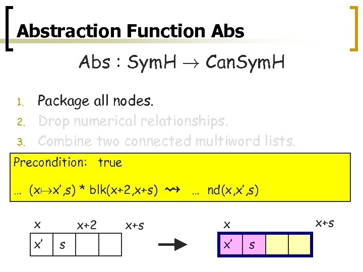Abstraction Function Abs : Sym. H ! Can. Sym. H 1. 2. 3. Package