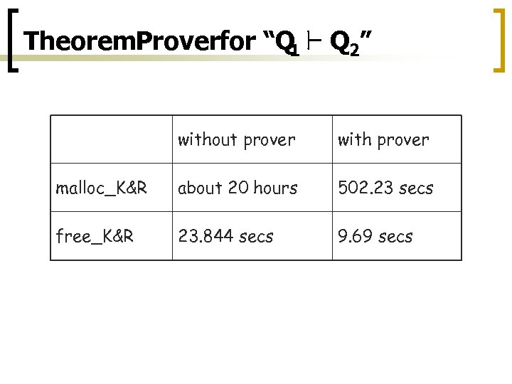 """Theorem. Proverfor """"Q ` Q 2"""" 1 without prover with prover malloc_K&R about 20"""