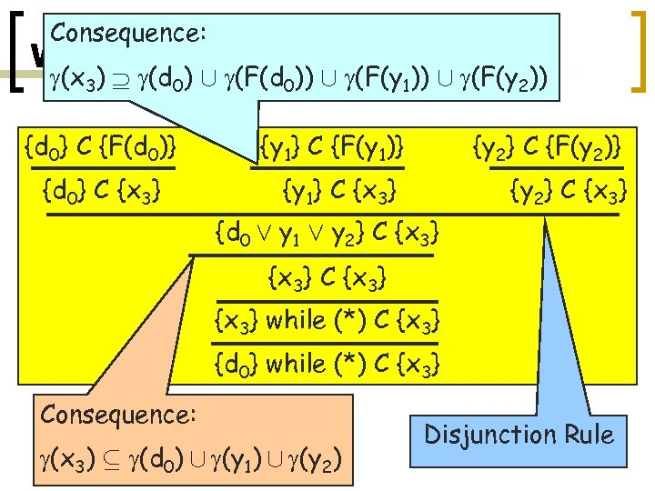 Consequence: Widened Differential Fixpoint. Algo. (x 3) (d 0) [ (F(d 0)) [ (F(y
