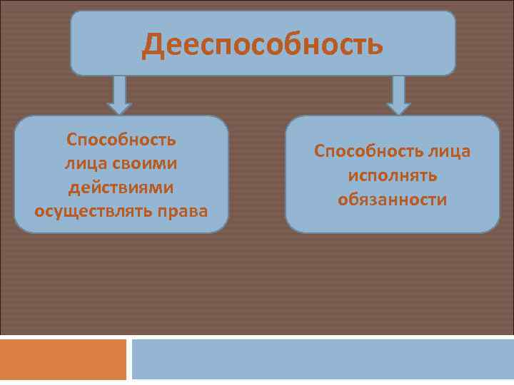 Дееспособность Способность лица своими действиями осуществлять права Способность лица исполнять обязанности