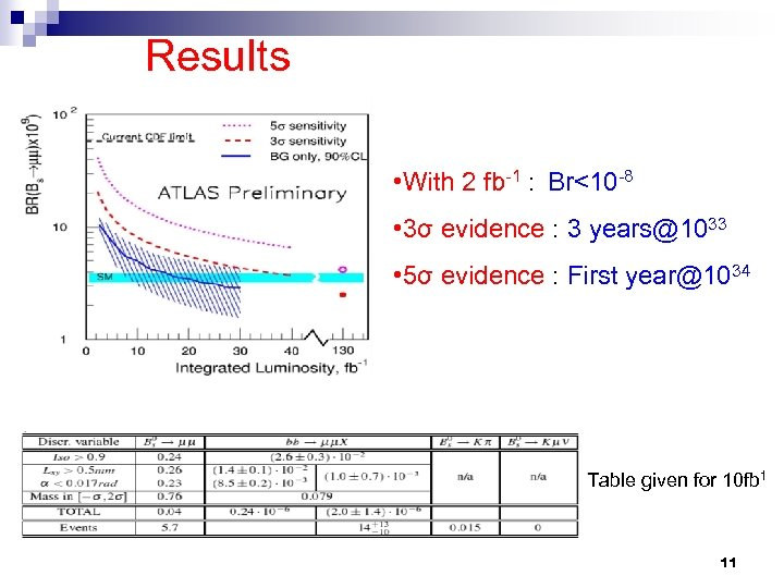 Results • With 2 fb-1 : Br<10 -8 • 3σ evidence : 3 years@1033