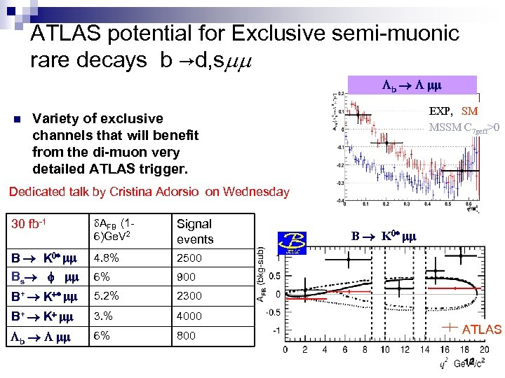 ATLAS potential for Exclusive semi-muonic rare decays b →d, smm Lb L n EXP,
