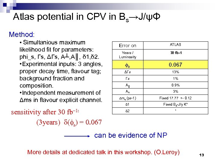 Atlas potential in CPV in Bs→J/ψΦ Method: • Simultanious maximum likelihood fit for parameters: