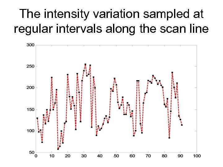 The intensity variation sampled at regular intervals along the scan line