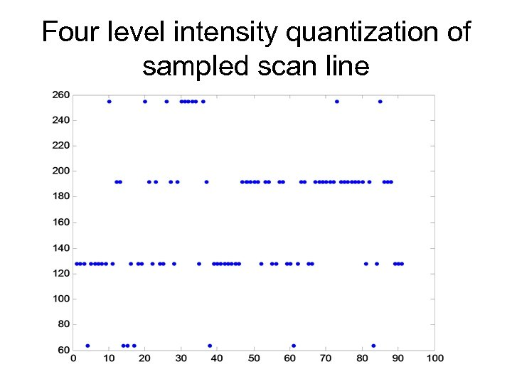 Four level intensity quantization of sampled scan line