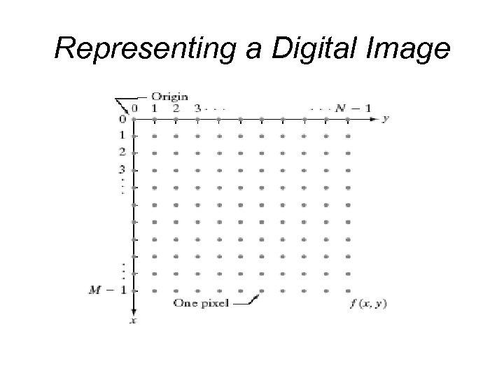 Representing a Digital Image