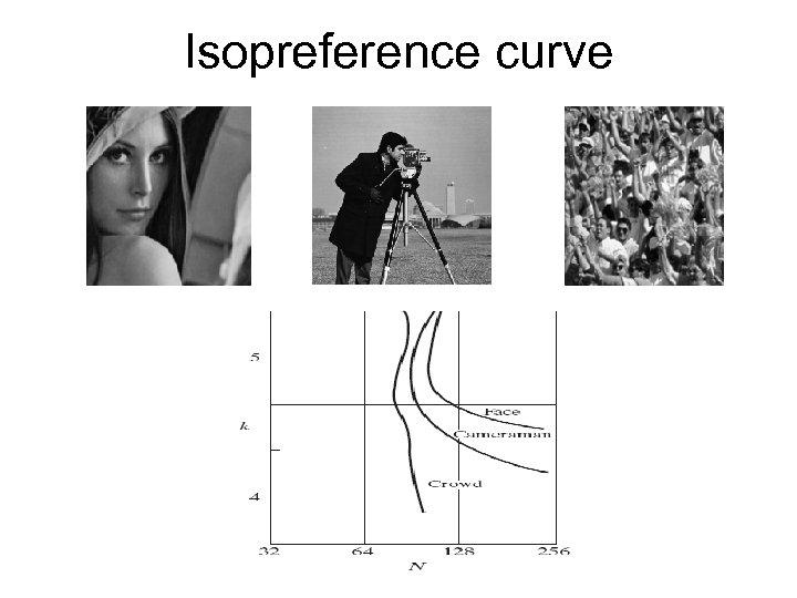 Isopreference curve