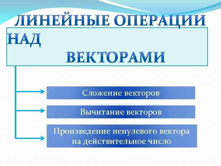 Сложение векторов Вычитание векторов Произведение ненулевого вектора на действительное число