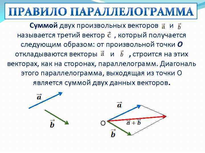 Суммой двух произвольных векторов и называется третий вектор , который получается следующим образом: от
