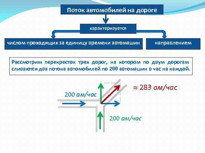 Поток автомобилей на дороге характеризуется числом проходящих за единицу времени автомашин направлением Рассмотрим перекресток