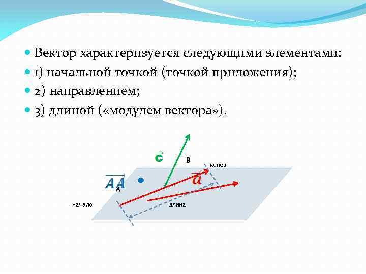 Вектор характеризуется следующими элементами: 1) начальной точкой (точкой приложения); 2) направлением; 3) длиной
