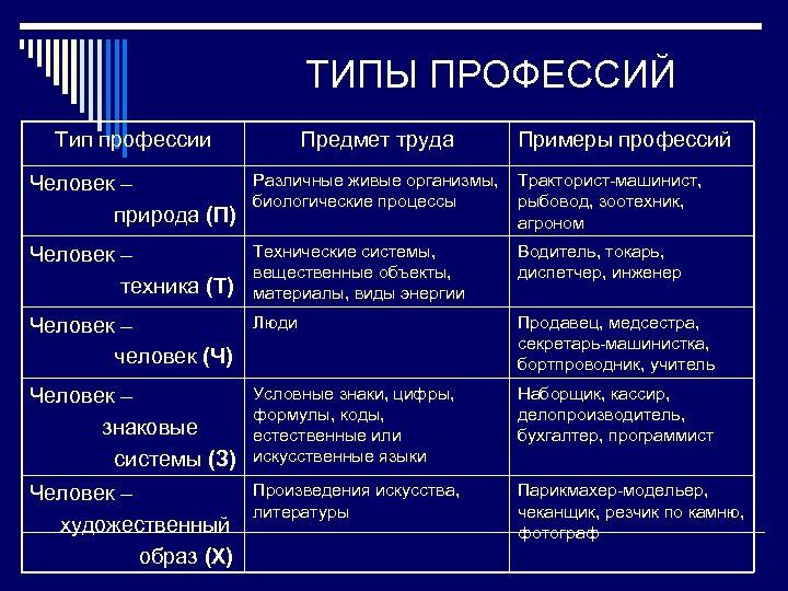 ТИПЫ ПРОФЕССИЙ Тип профессии Предмет труда Примеры профессий Человек – природа (П) Различные живые