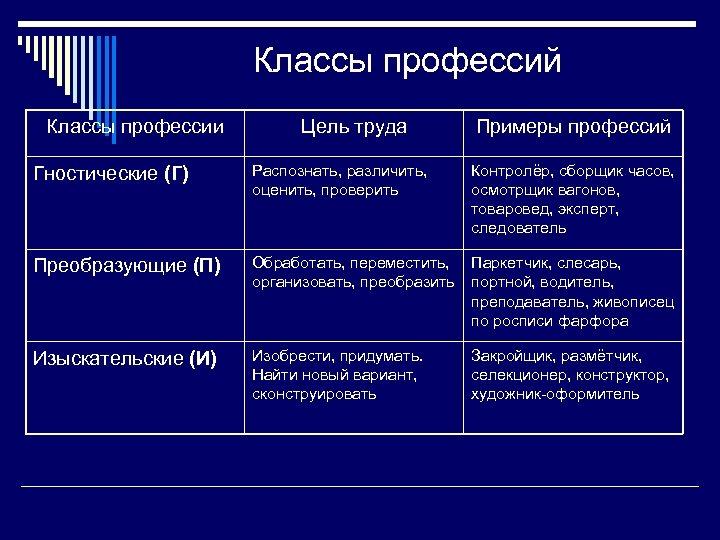 Классы профессий Классы профессии Цель труда Примеры профессий Гностические (Г) Распознать, различить, оценить, проверить