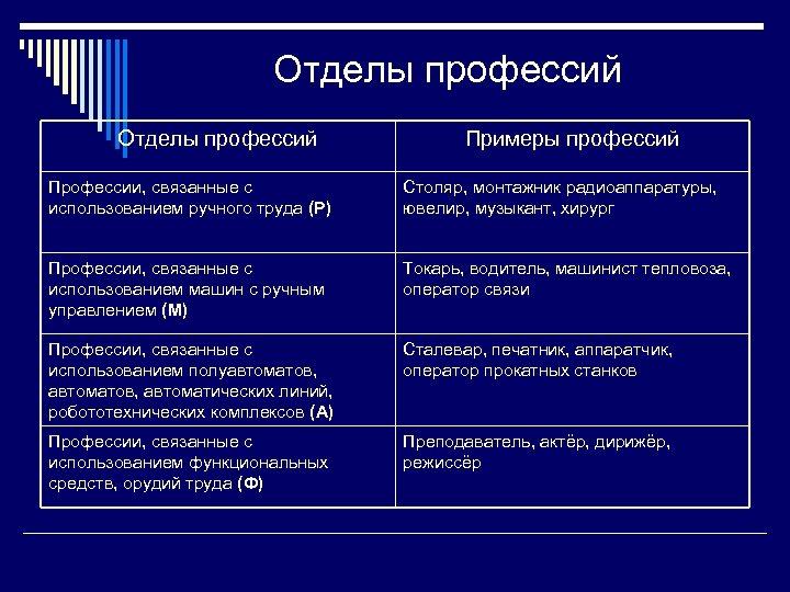 Отделы профессий Примеры профессий Профессии, связанные с использованием ручного труда (Р) Столяр, монтажник радиоаппаратуры,