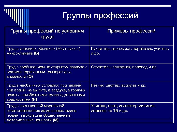 Группы профессий по условиям труда Труд в условиях обычного ( «бытового» ) микроклимата (Б)