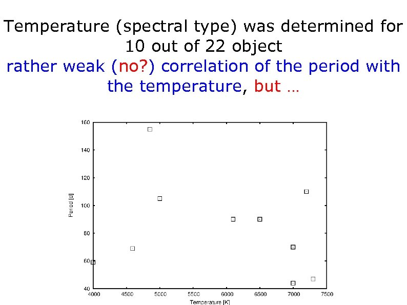 Temperature (spectral type) was determined for 10 out of 22 object rather weak (no?