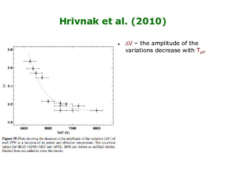 Hrivnak et al. (2010) DV – the amplitude of the variations decrease with Teff