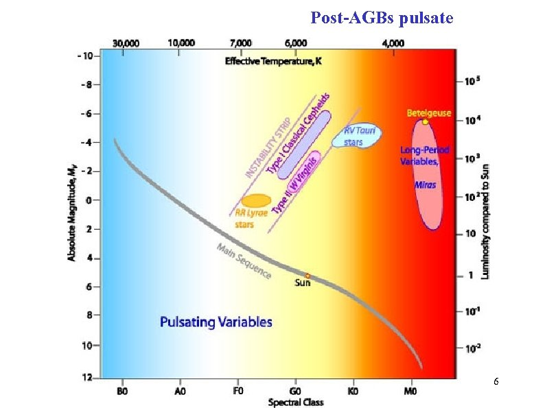 Post-AGBs pulsate Introduction 6