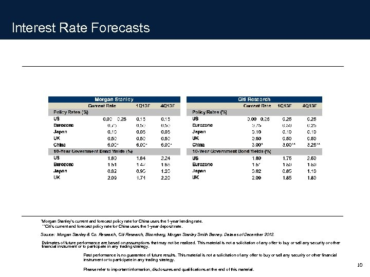 Interest Rate Forecasts *Morgan Stanley's current and forecast policy rate for China uses the
