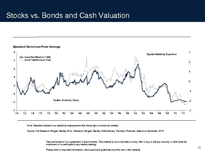 Stocks vs. Bonds and Cash Valuation Note: Standard deviation is a statistical measurement that