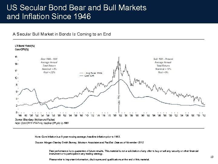 US Secular Bond Bear and Bull Markets and Inflation Since 1946 A Secular Bull