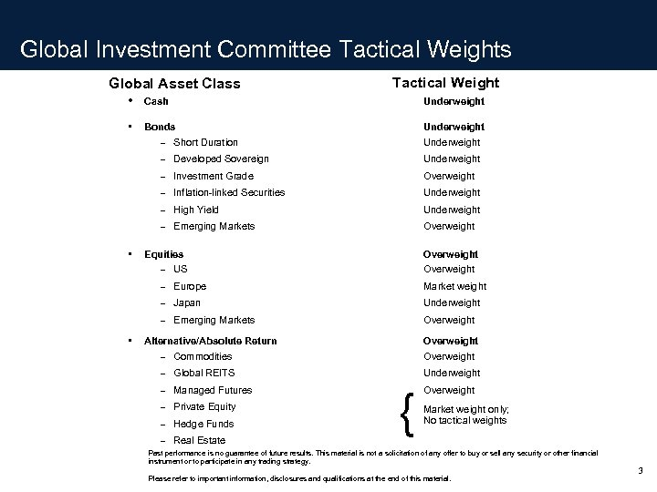 Global Investment Committee Tactical Weights Global Asset Class Tactical Weight • Cash Underweight •