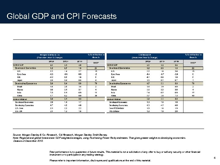 Global GDP and CPI Forecasts Source: Morgan Stanley & Co. Research, Citi Research, Morgan