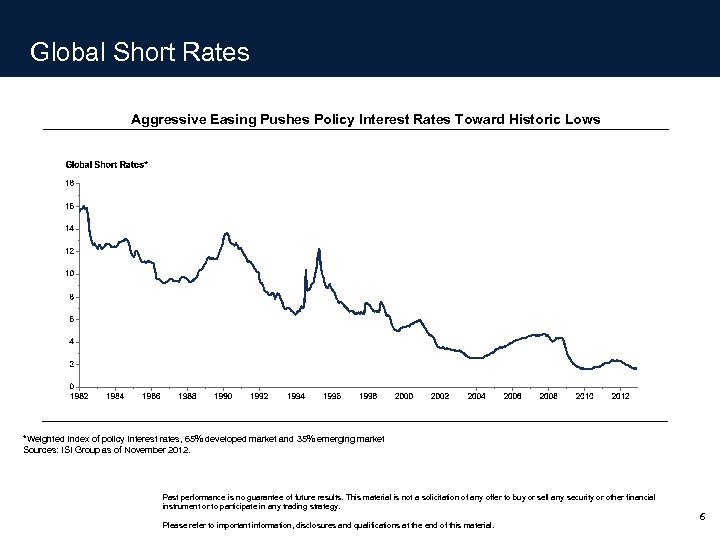 Global Short Rates Aggressive Easing Pushes Policy Interest Rates Toward Historic Lows *Weighted Index
