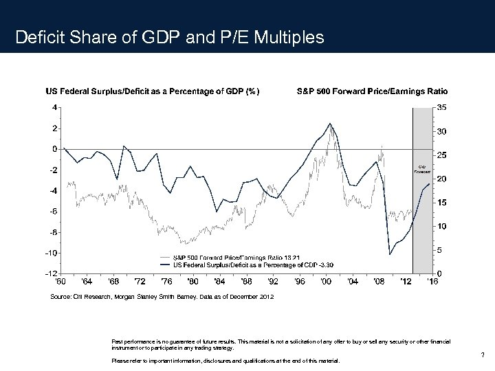 Deficit Share of GDP and P/E Multiples Source: Citi Research, Morgan Stanley Smith Barney.