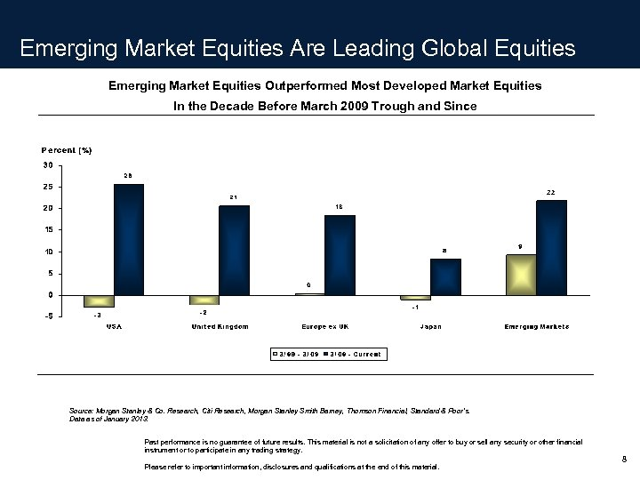 Emerging Market Equities Are Leading Global Equities Emerging Market Equities Outperformed Most Developed Market