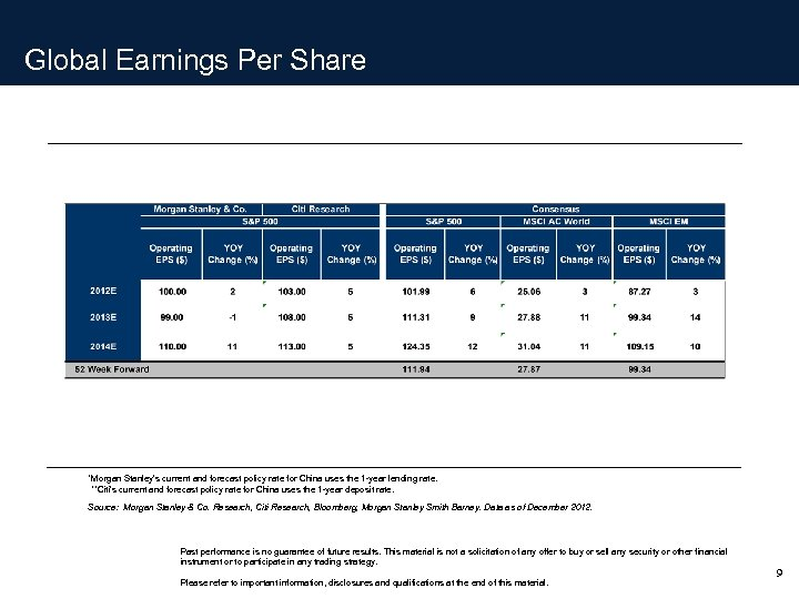 Global Earnings Per Share *Morgan Stanley's current and forecast policy rate for China uses